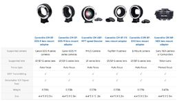 Commlite Auto-Focus Mount Adapter Canon EF -> Sony NEX (CM-EF-NEX)